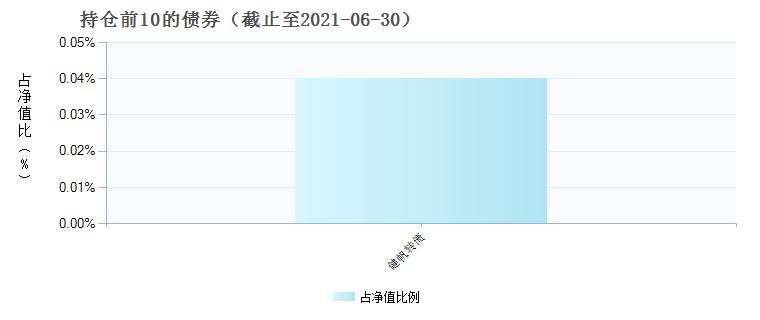 鹏华医疗保健股票(000780)债券持仓