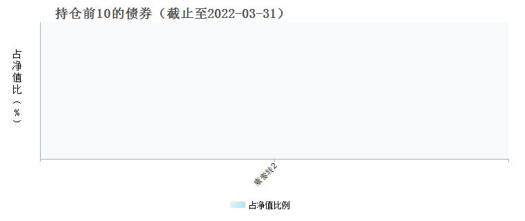 中海医药健康产业精选混合C(000879)债券持仓