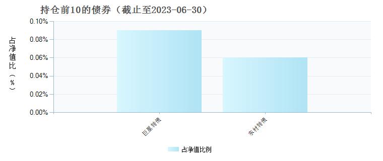 中欧精选定期开放混合A(001117)债券持仓