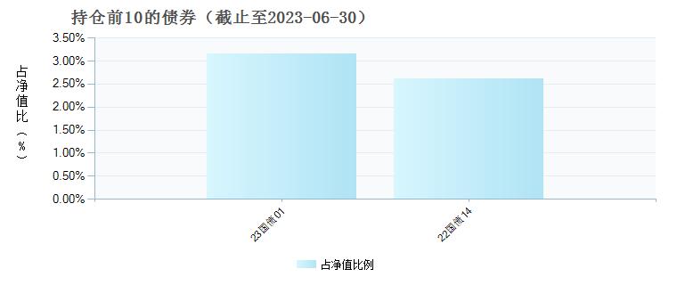 东方睿鑫热点挖掘混合C(001121)债券持仓