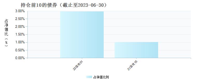 前海开源再融资股票(001178)债券持仓