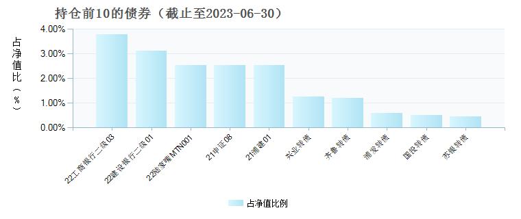 中银国有企业债A(001235)债券持仓