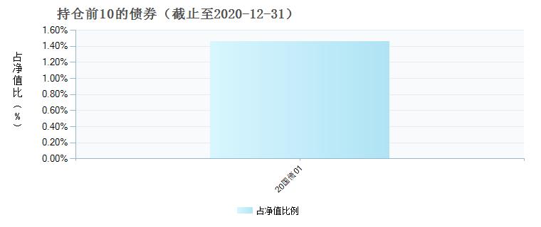前海开源金银珠宝混合A(001302)债券持仓