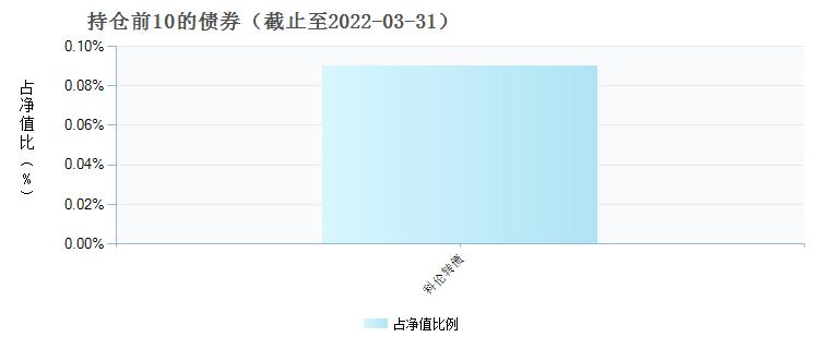 天弘中证医药100A(001550)债券持仓