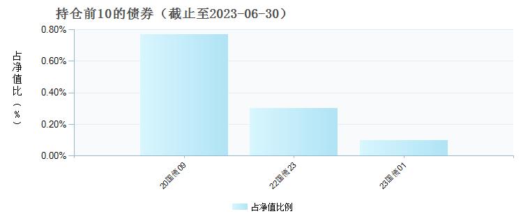 天弘中证计算机主题指数A(001629)债券持仓