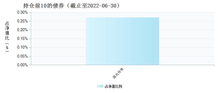前海开源优势蓝筹股票C(001638)债券持仓