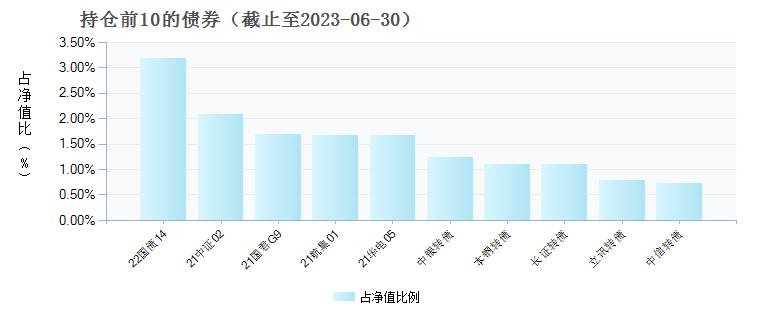 华商信用增强债券C(001752)债券持仓