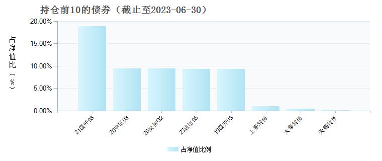 中银新财富混合A(002054)债券持仓