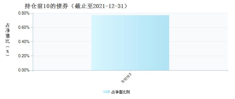 前海开源中国稀缺资产混合C(002079)债券持仓