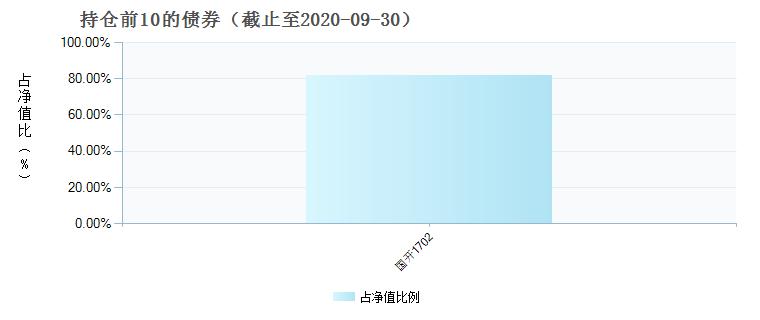 中邮增力债券(002397)债券持仓