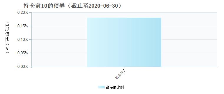 融通通乾研究精选混合(002989)债券持仓