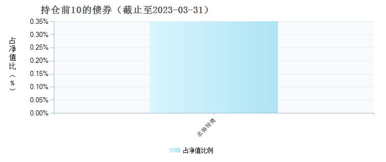 前海开源周期优选混合A(003857)债券持仓