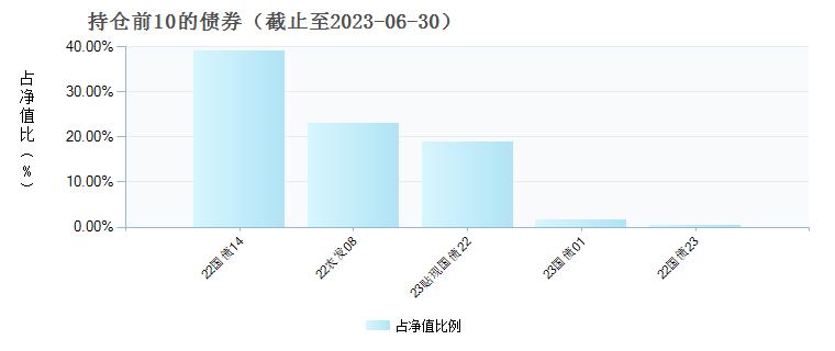 国联安鑫乾混合C(004082)债券持仓