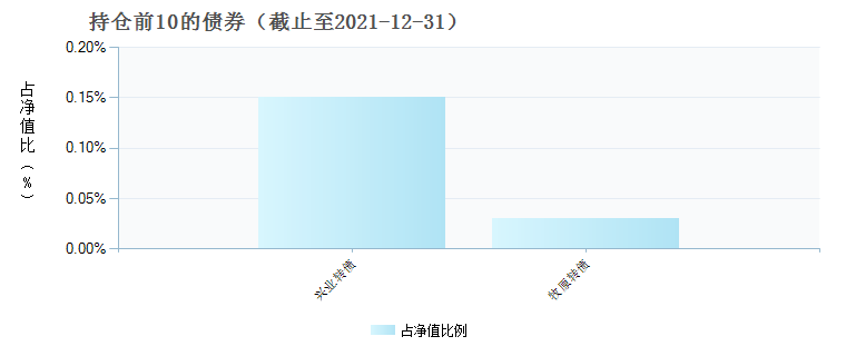 前海开源沪港深景气行业精选混合(004099)债券持仓