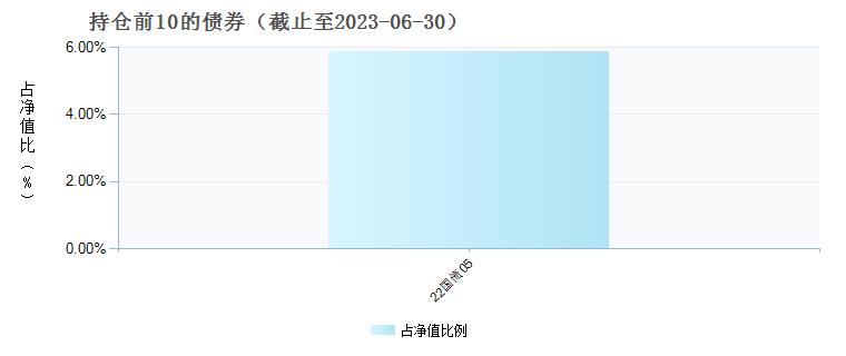 东方支柱产业灵活配置混合(004205)债券持仓