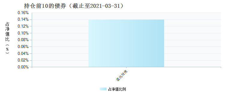 华泰柏瑞量化创优混合(004394)债券持仓