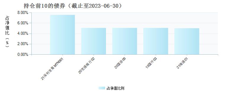 前海开源盈鑫A(004453)债券持仓