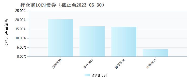 前海联合汇盈货币A(004699)债券持仓