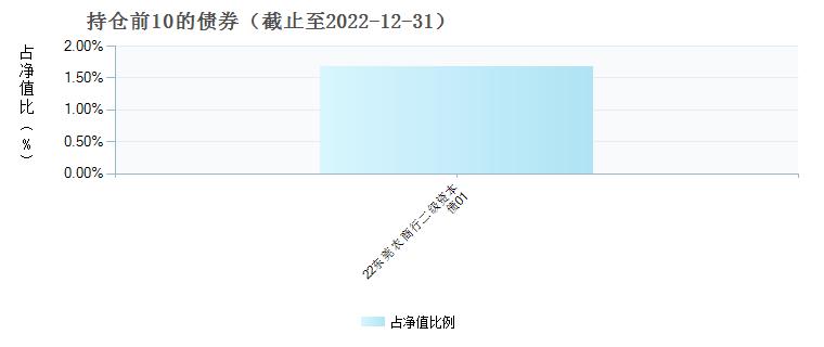 广发医疗保健股票(004851)债券持仓