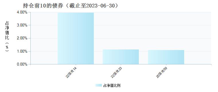 中银金融地产混合(004871)债券持仓