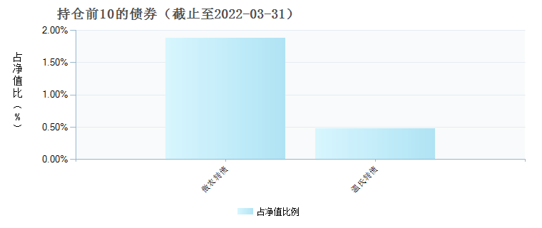 圆信永丰消费升级(004934)债券持仓