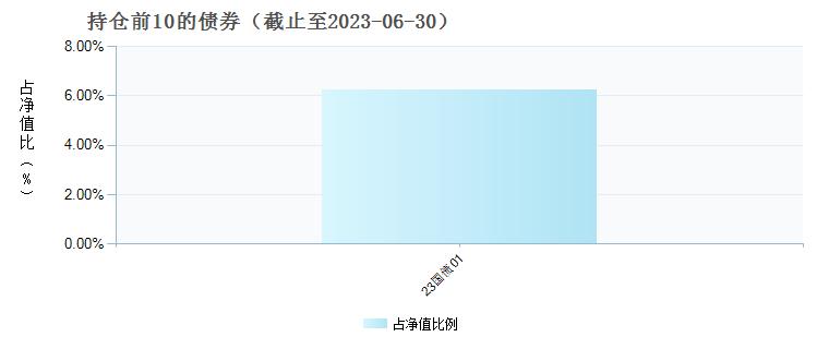 中银产业精选混合(005029)债券持仓
