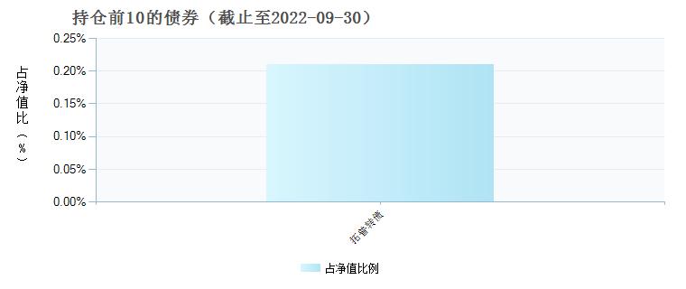 长安鑫旺价值混合C(005050)债券持仓