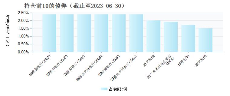 兴业稳天盈货币B(005202)债券持仓