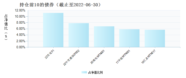 前海开源景鑫混合C(005302)债券持仓