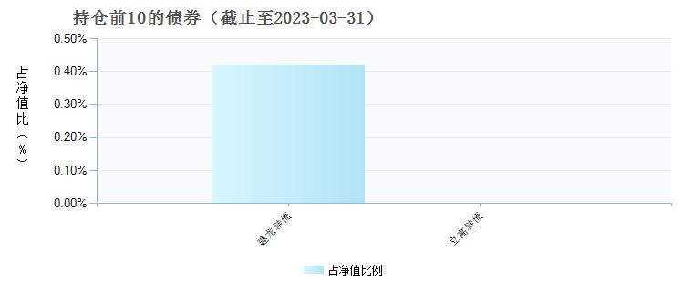 浙商全景消费混合(005335)债券持仓