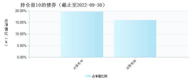 中金丰硕混合(005396)债券持仓