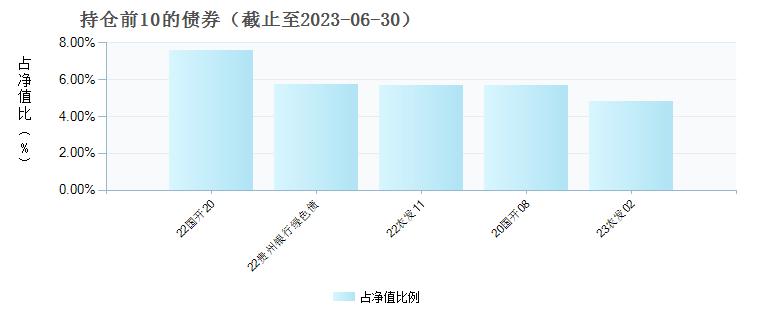 诺安联创顺鑫C(005480)债券持仓