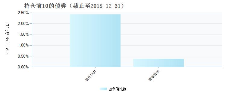 前海开源盛鑫混合C(005542)债券持仓