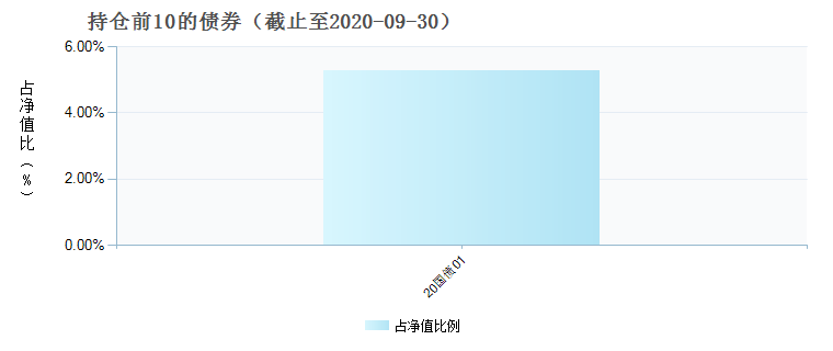 中银证券新能源混合C(005572)债券持仓