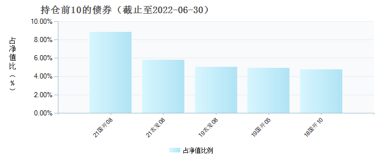 中银泰享定期开放债券(005610)债券持仓