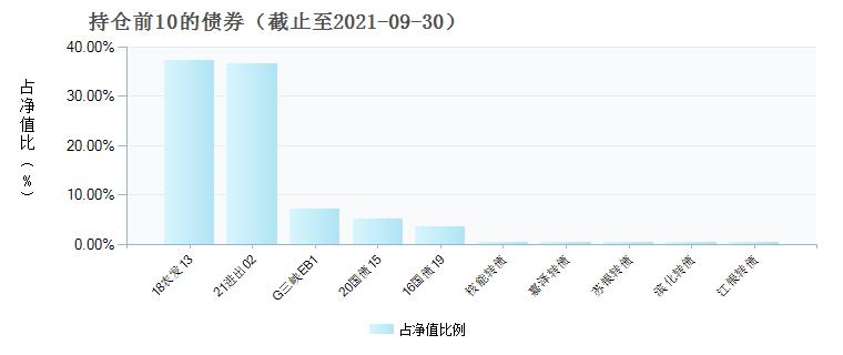 前海开源鼎康债券C(006091)债券持仓