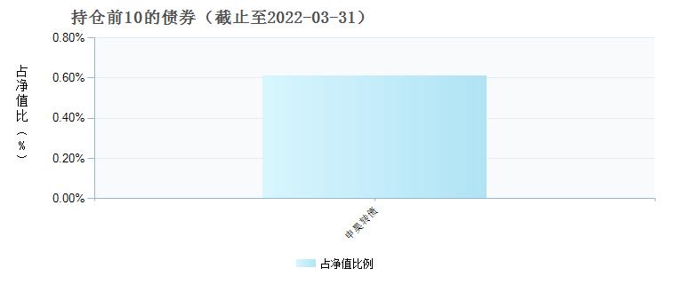 长盛同锦研究精选混合(006199)债券持仓