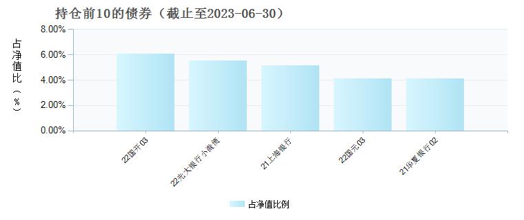 浙商兴永三个月定开债发起式(006284)债券持仓