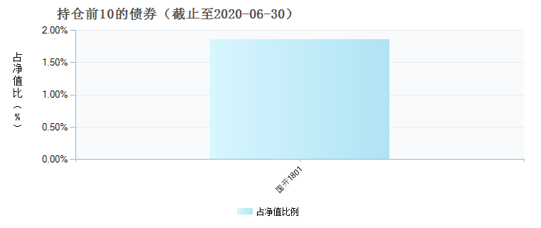 泰康香港银行指数C(006810)债券持仓