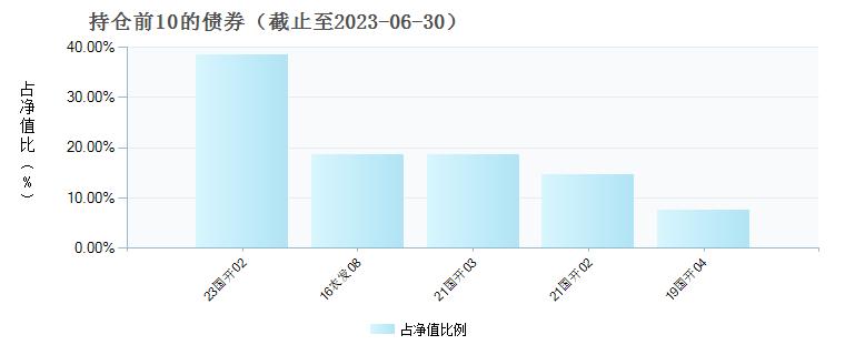 平安3-5年政策性金融债C(006935)债券持仓