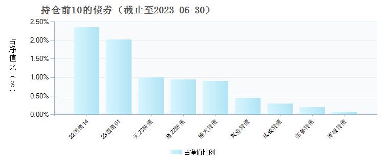 广发均衡养老三年持有混合(FOF)(007249)债券持仓