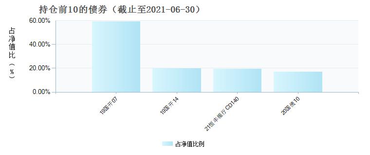 中金新润3个月定开债C(007438)债券持仓