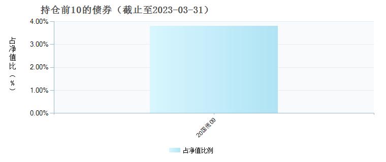 华润元大量化优选混合C(007827)债券持仓