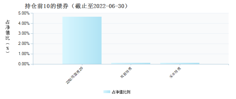 大成竞争优势混合(090013)债券持仓