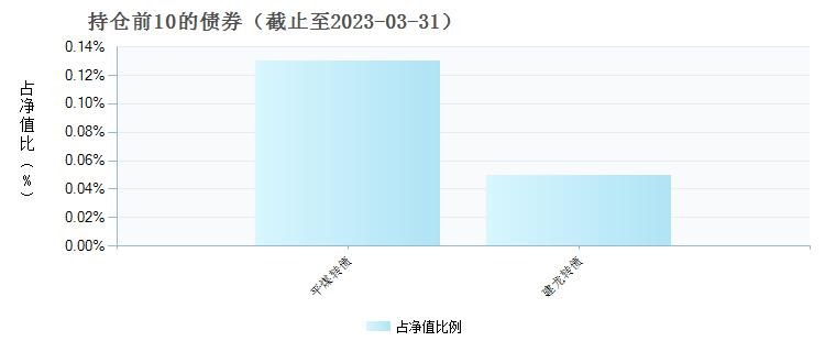 大成新锐产业混合(090018)债券持仓