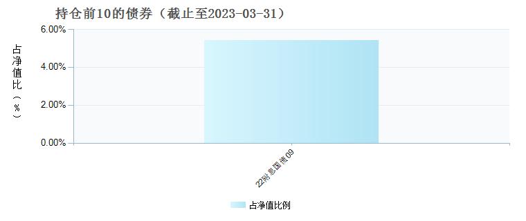 国投瑞银成长优选混合(121008)债券持仓