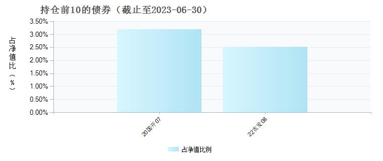 兴全精选混合(163411)债券持仓