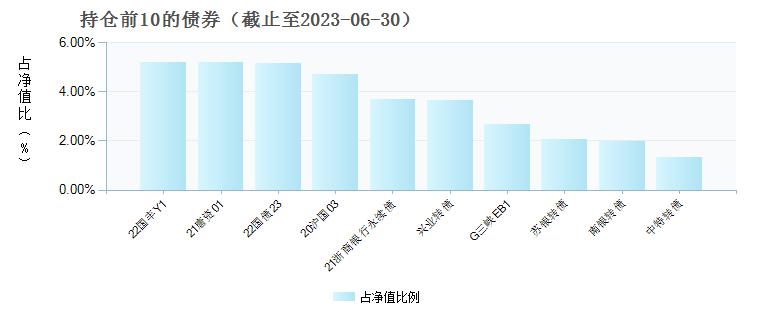 鹏华丰盛债券(206008)债券持仓