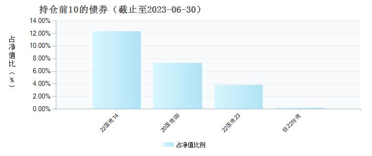 华宝宝康消费品(240001)债券持仓