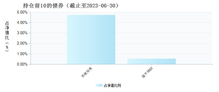 国联安优势混合(257030)债券持仓